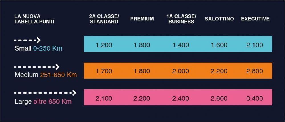 Schema punti per richiedere i biglietti premio CartaFreccia