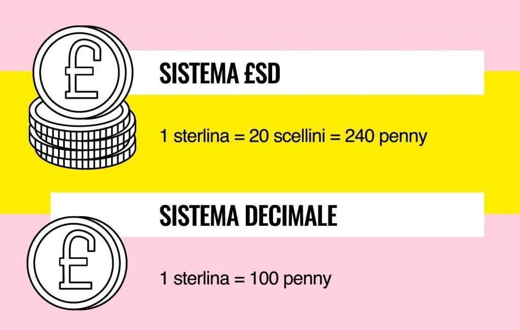 Tabella di comparazione tra sistema il £sd e il sistema decimale per le sterline inglesi e irlandesi