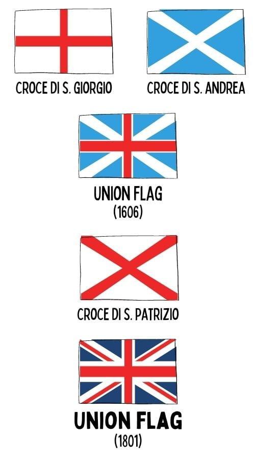 Evoluzione della bandiera britannica Union Jack (Union Flag)